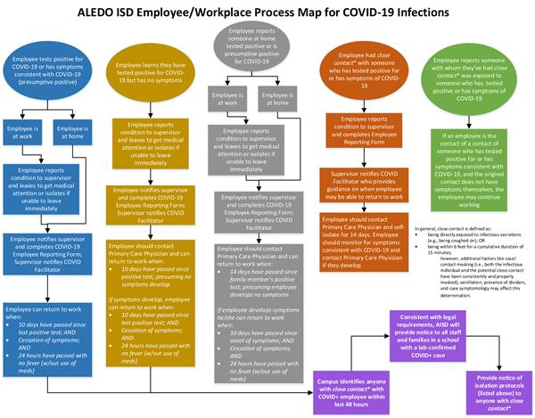 Aledo ISD Employee Workspace Process Map for COVID-19